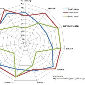 Grafik zu Steuerebesätzen in Bad Vilbel und Umgebung