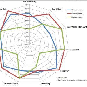 Grafik zu Steuerhebesätzen in  Bad Vilbel und Umgebung 2014